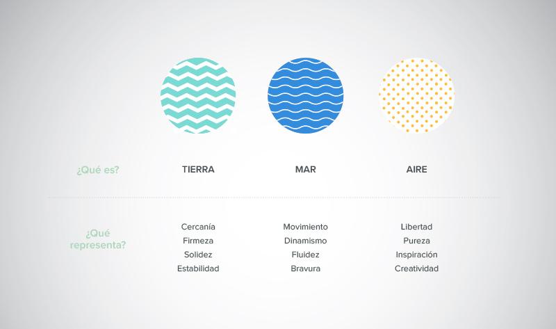 Logotipo de Ekomodo y su simbología: Tierra, Mar y Aire